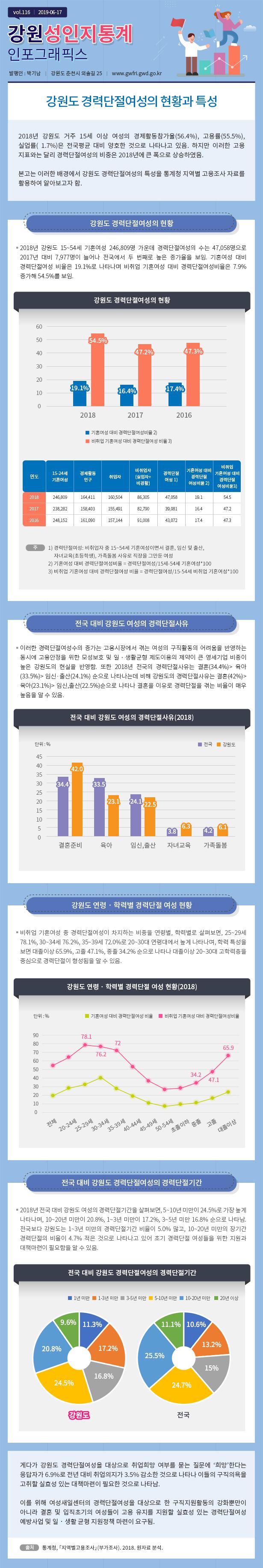 강원도여성가족연구원 성인지통계 vol.116