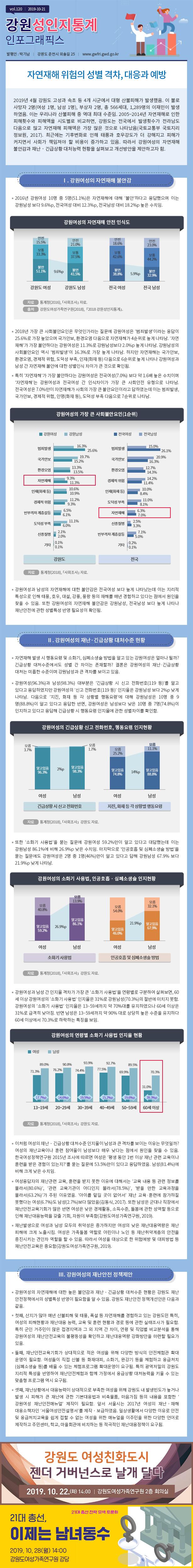 강원도여성가족연구원 성인지통계 vol.120